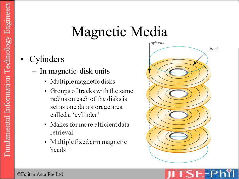 Magnetic Media Cylinders In magnetic disk units