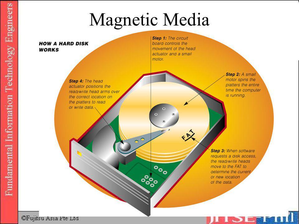 Magnetic Media