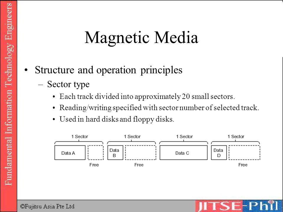 Magnetic Media Structure and operation principles Sector type