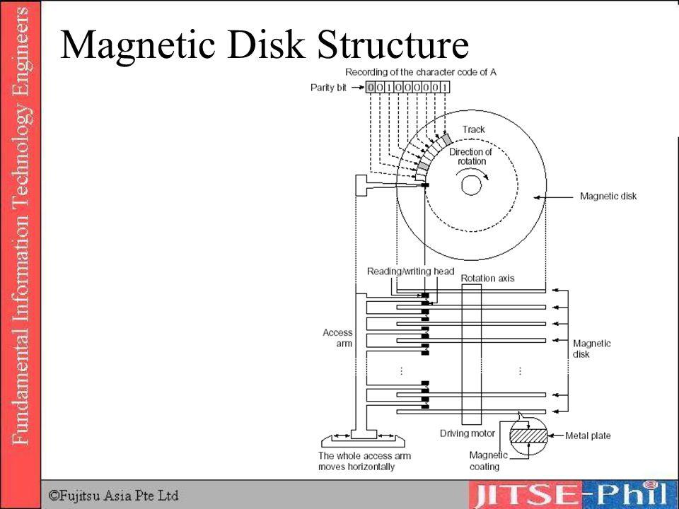 Magnetic Disk Structure