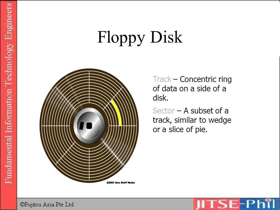 Floppy Disk Track – Concentric ring of data on a side of a disk.