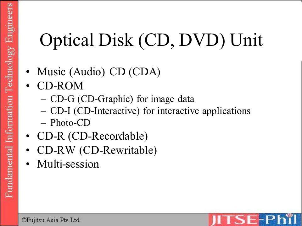 Optical Disk (CD, DVD) Unit
