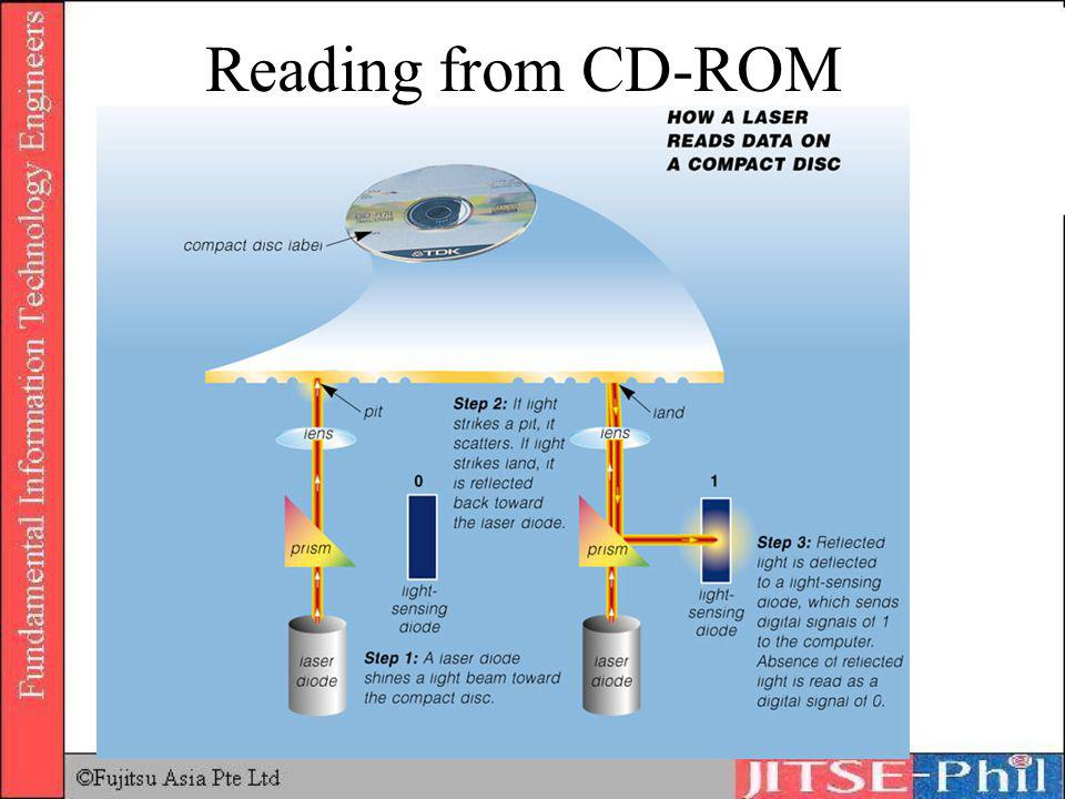 Reading from CD-ROM