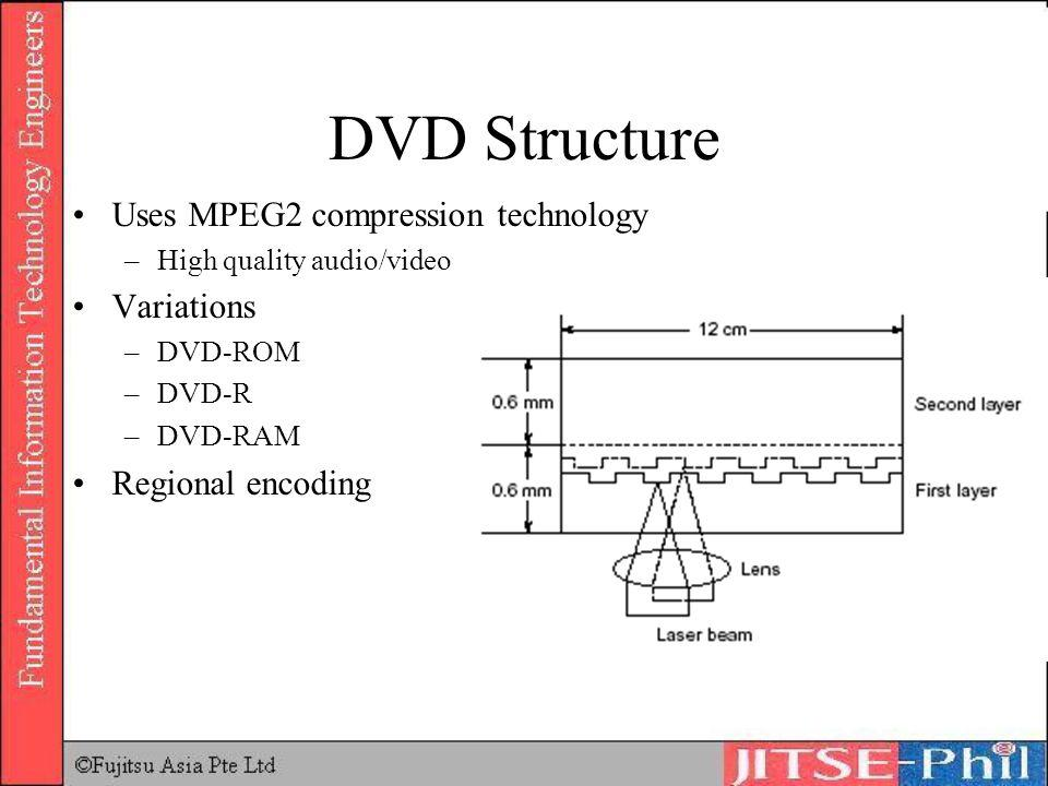 DVD Structure Uses MPEG2 compression technology Variations