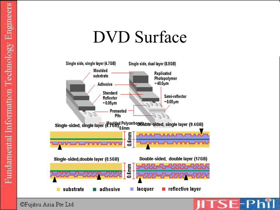 DVD Surface