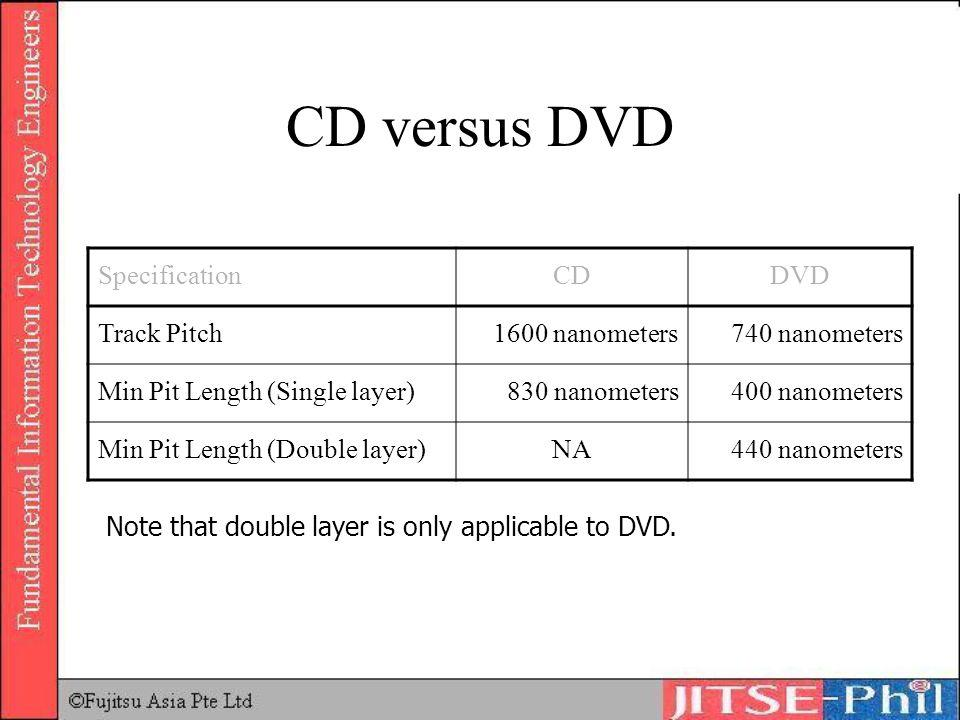 CD versus DVD Specification CD DVD Track Pitch 1600 nanometers