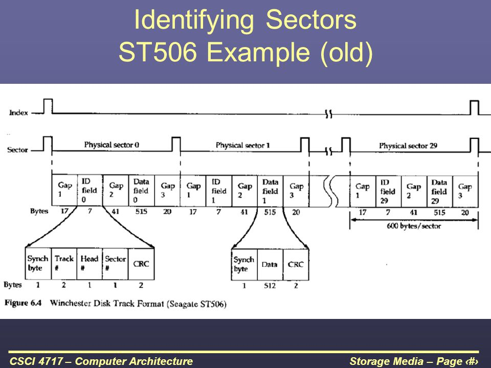 Identifying Sectors ST506 Example (old)