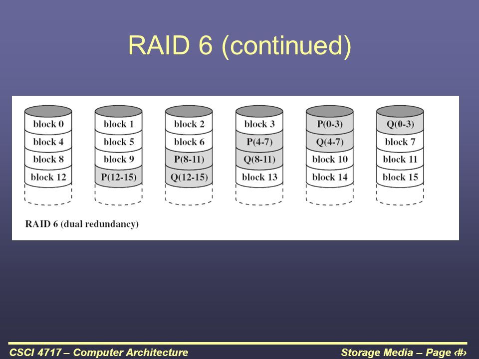 RAID 6 (continued)