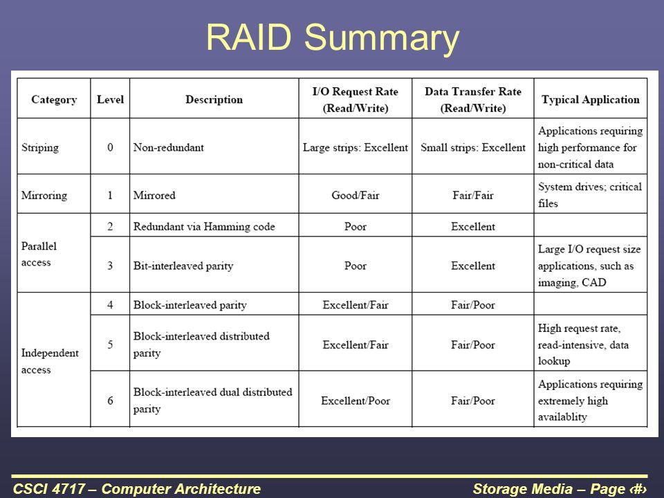 RAID Summary