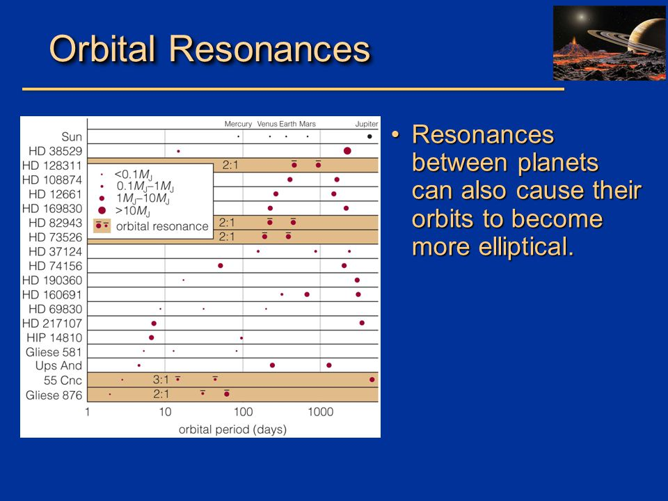 Orbital Resonances Resonances between planets can also cause their orbits to become more elliptical.