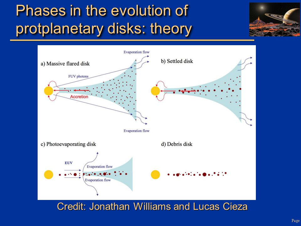 Phases in the evolution of protplanetary disks: theory