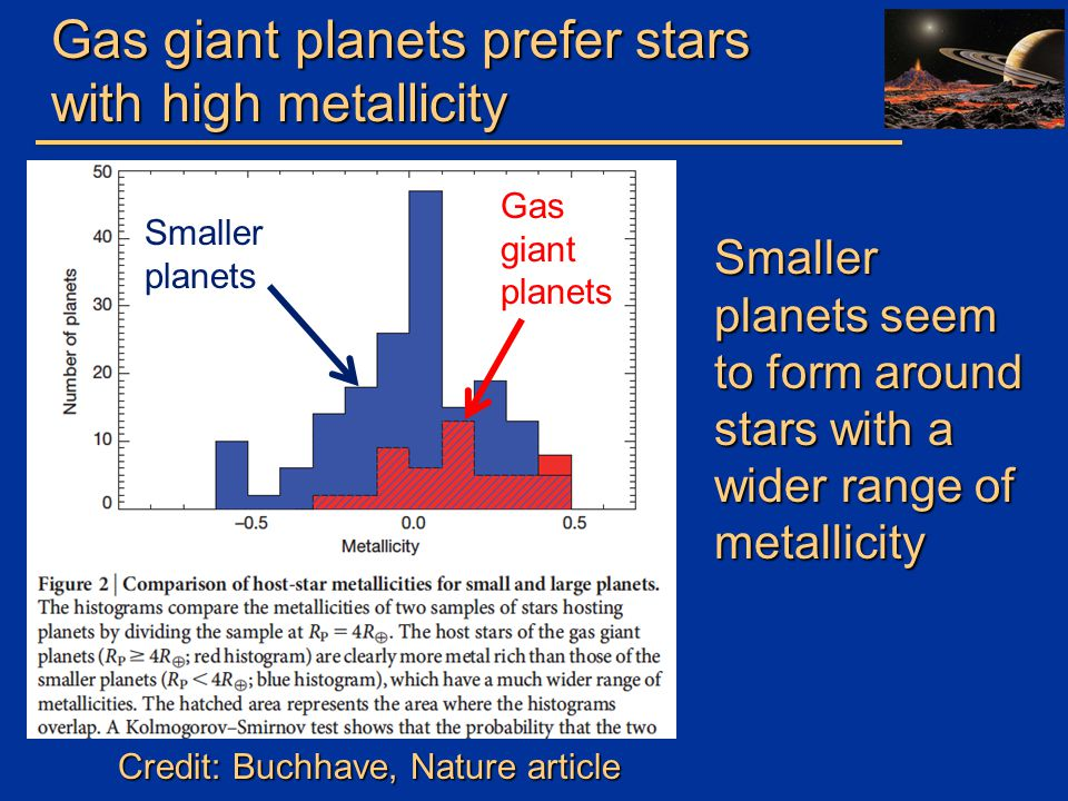 Gas giant planets prefer stars with high metallicity