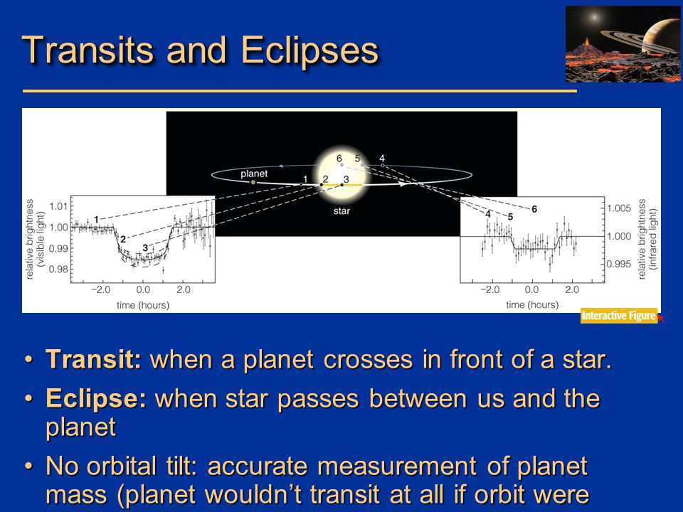 Transits and Eclipses Transit: when a planet crosses in front of a star. Eclipse: when star passes between us and the planet.