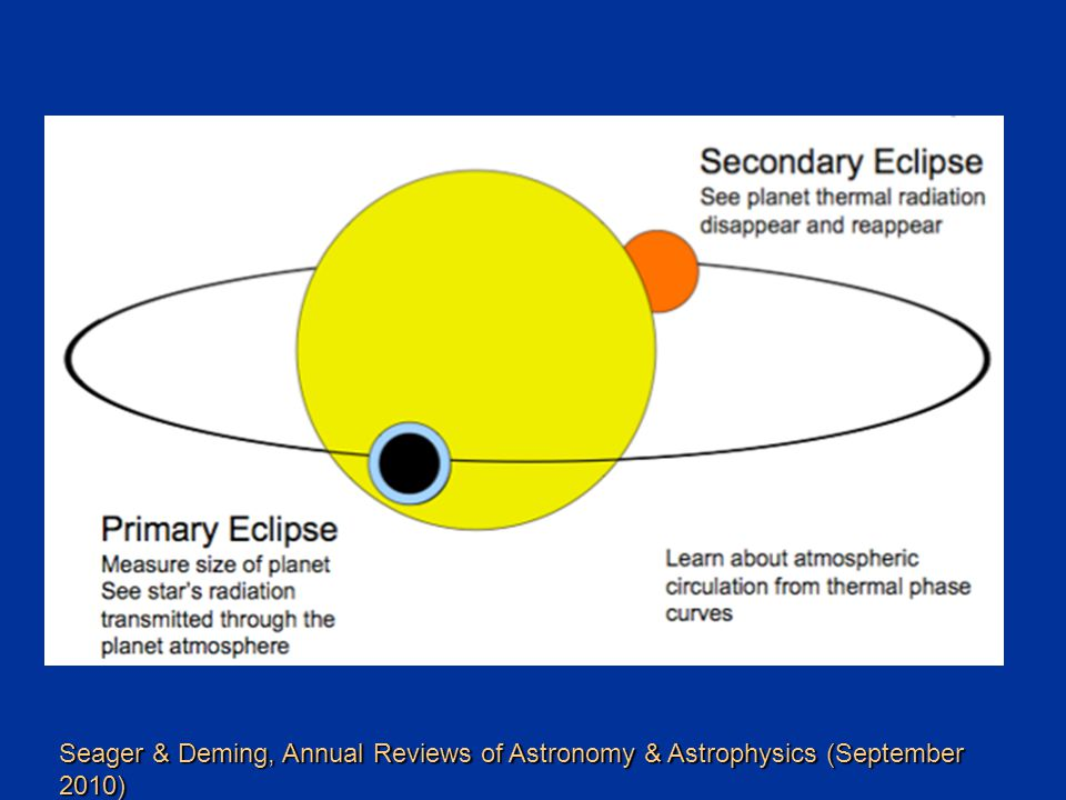 Seager & Deming, Annual Reviews of Astronomy & Astrophysics (September 2010)