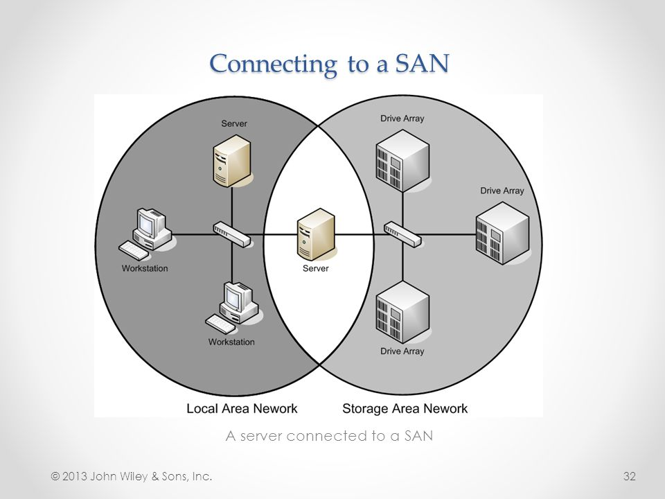 A server connected to a SAN