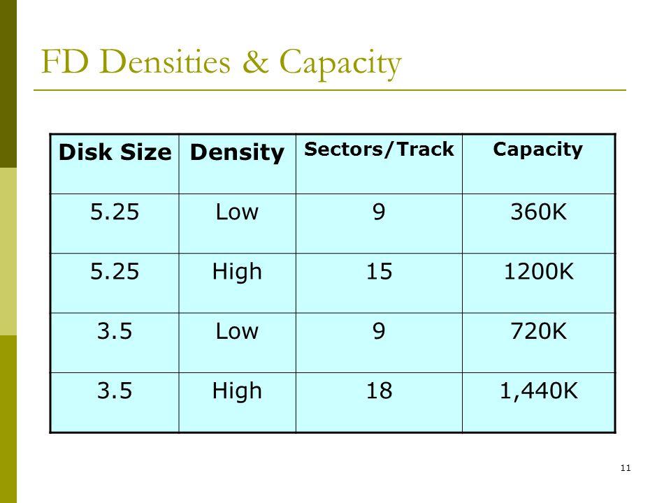 FD Densities & Capacity