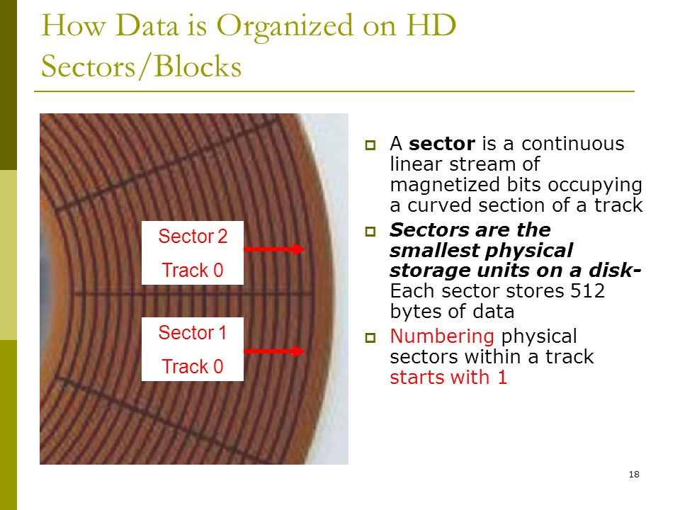 How Data is Organized on HD Sectors/Blocks
