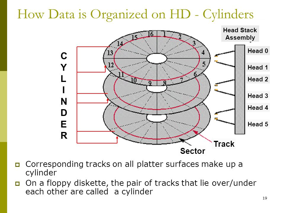 How Data is Organized on HD - Cylinders