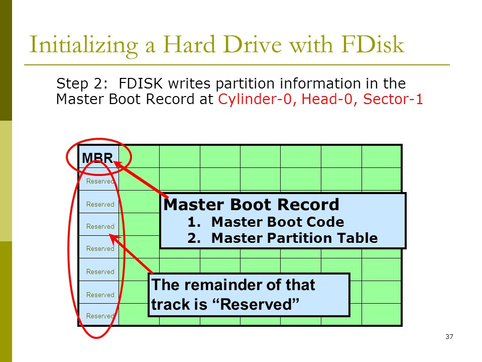 Initializing a Hard Drive with FDisk