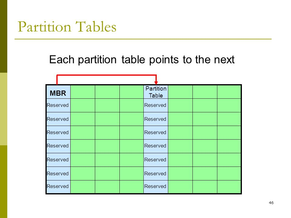 Each partition table points to the next