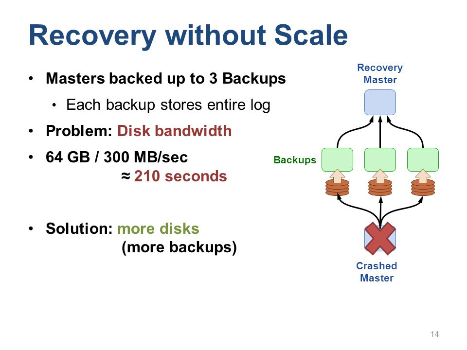 Recovery without Scale