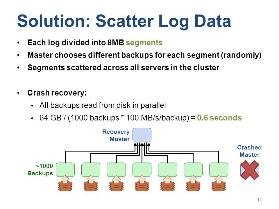 Solution: Scatter Log Data