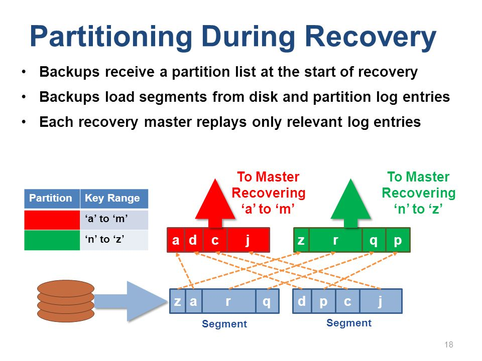Partitioning During Recovery