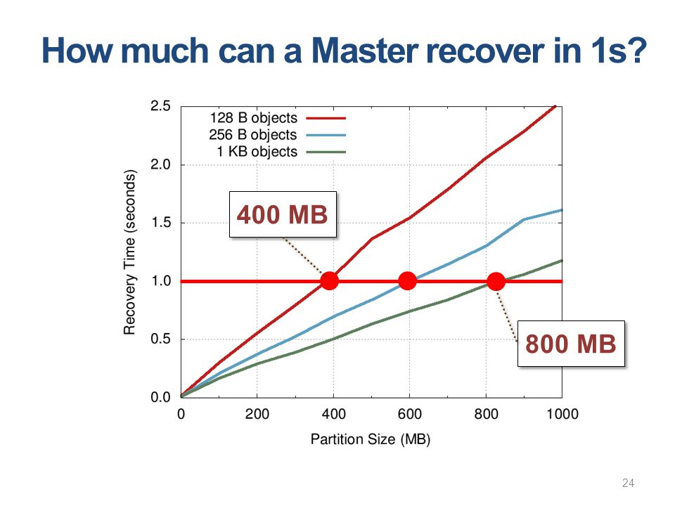 How much can a Master recover in 1s