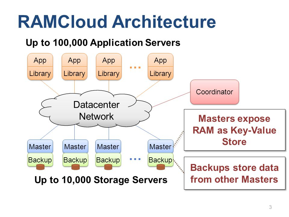 RAMCloud Architecture