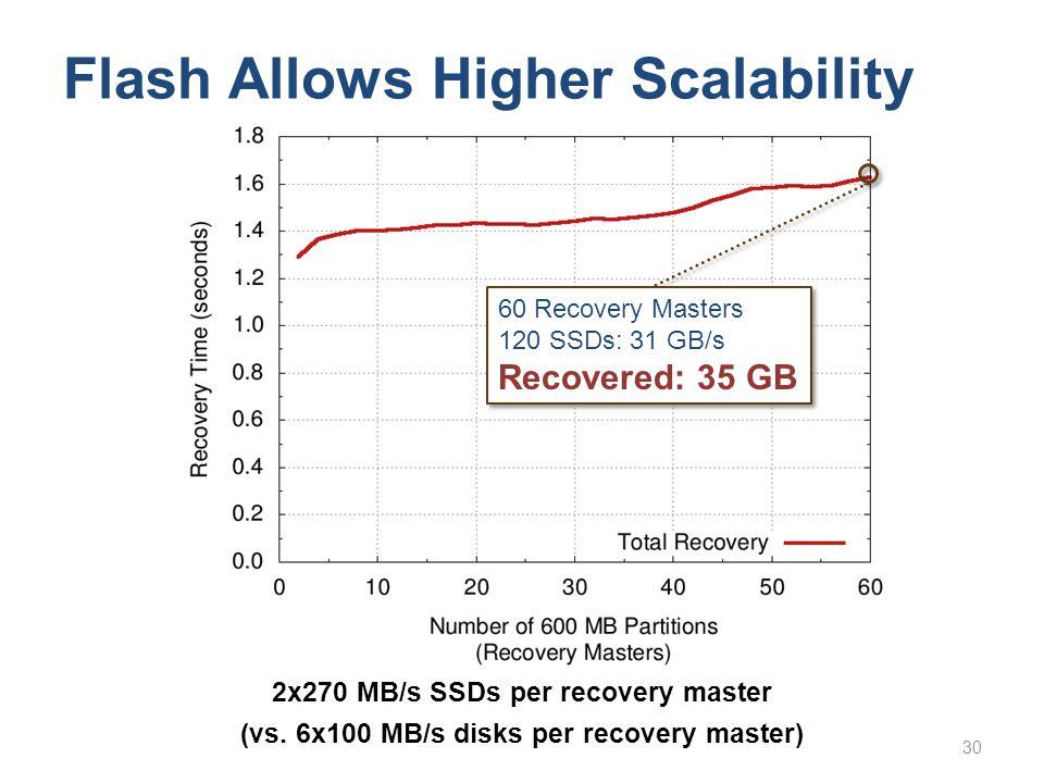 Flash Allows Higher Scalability