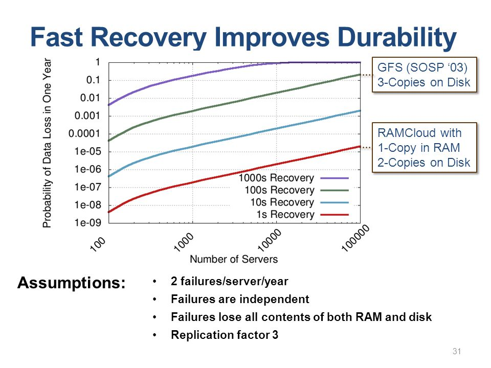 Fast Recovery Improves Durability