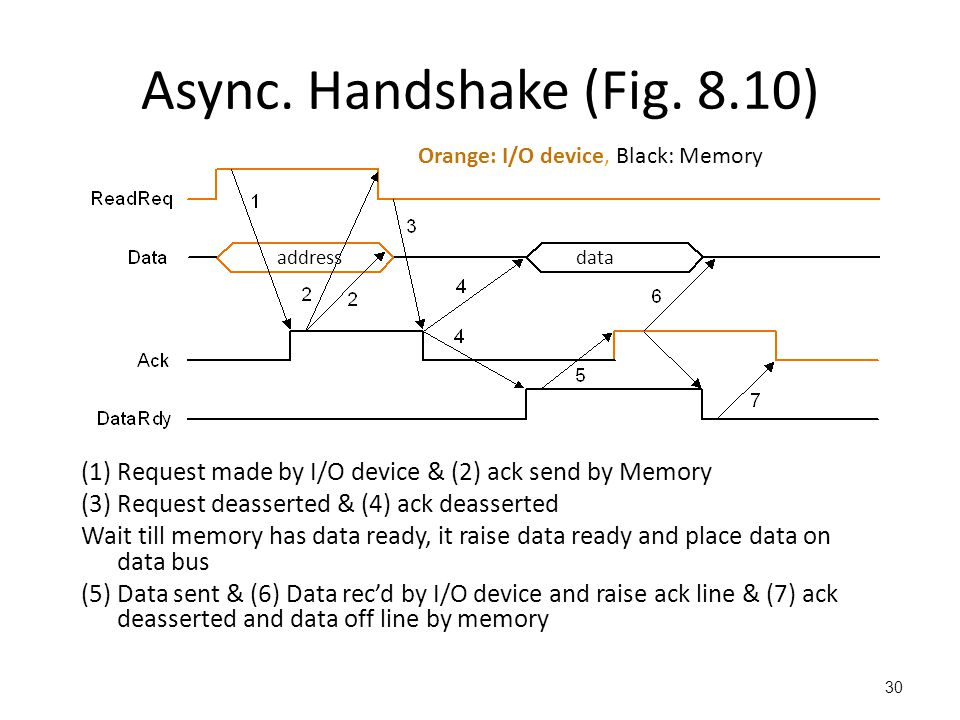 Async. Handshake (Fig. 8.10) Orange: I/O device, Black: Memory. address. data. (1) Request made by I/O device & (2) ack send by Memory.