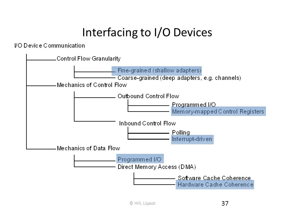 Interfacing to I/O Devices