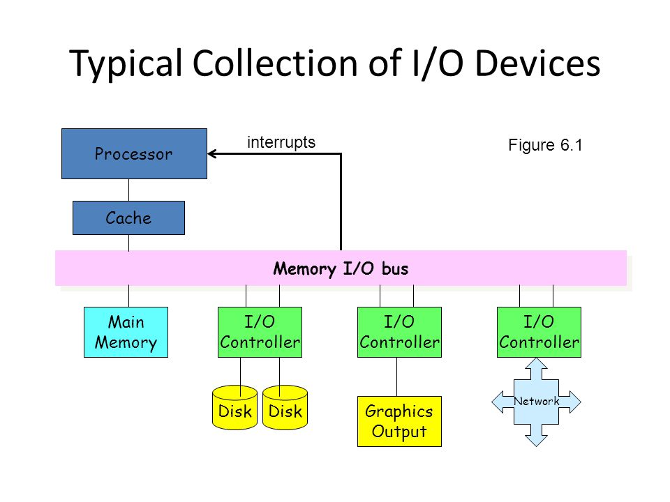 Typical Collection of I/O Devices