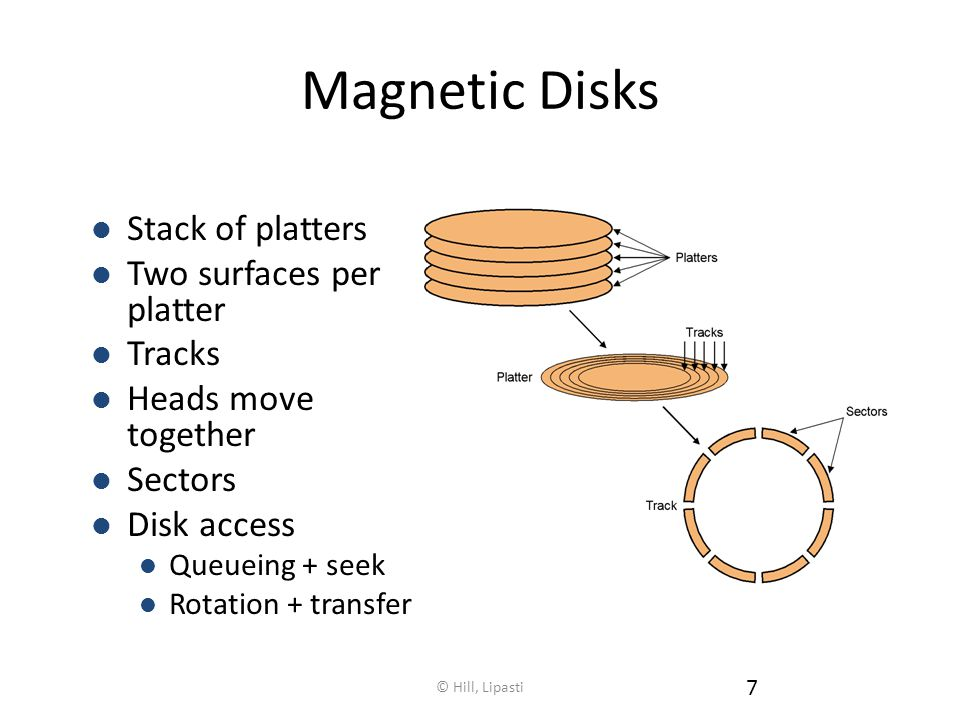 Magnetic Disks Stack of platters Two surfaces per platter Tracks