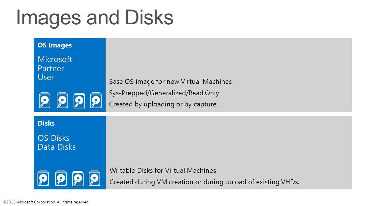 Images and Disks Microsoft Partner User OS Disks Data Disks OS Images