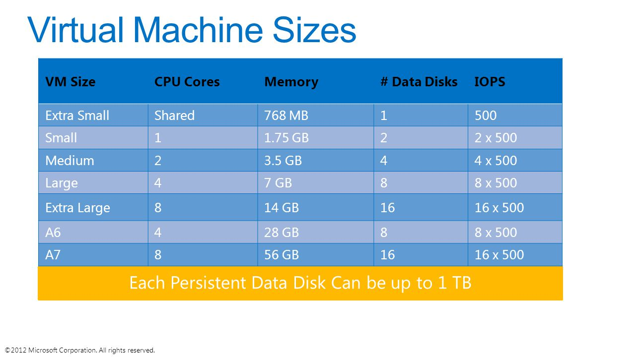 Each Persistent Data Disk Can be up to 1 TB