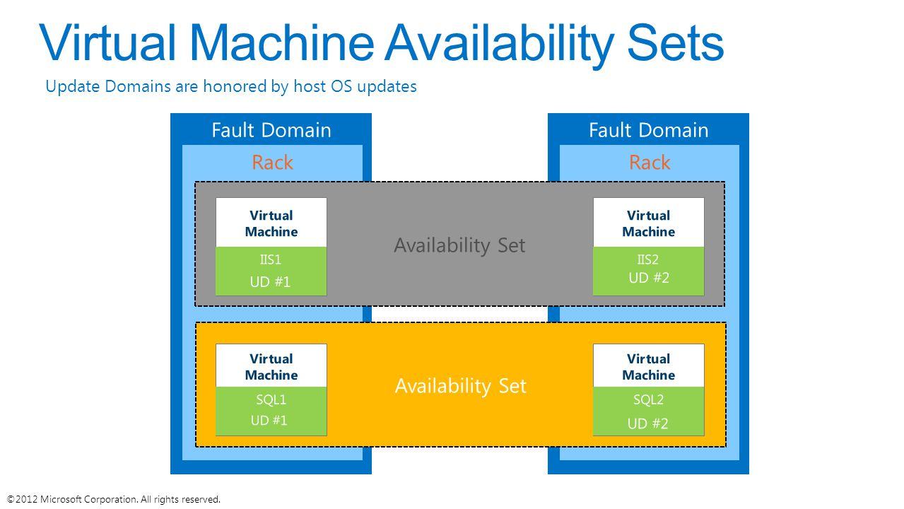 Virtual Machine Availability Sets