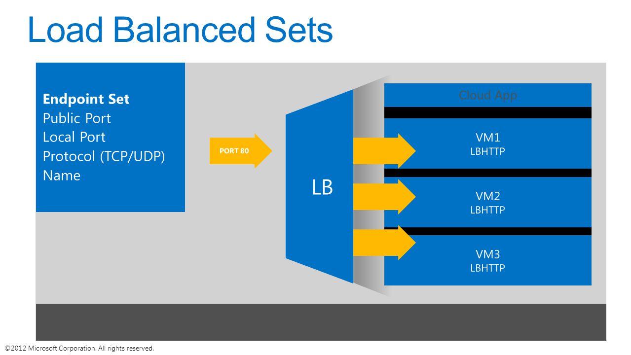 Load Balanced Sets LB Endpoint Set Public Port Local Port
