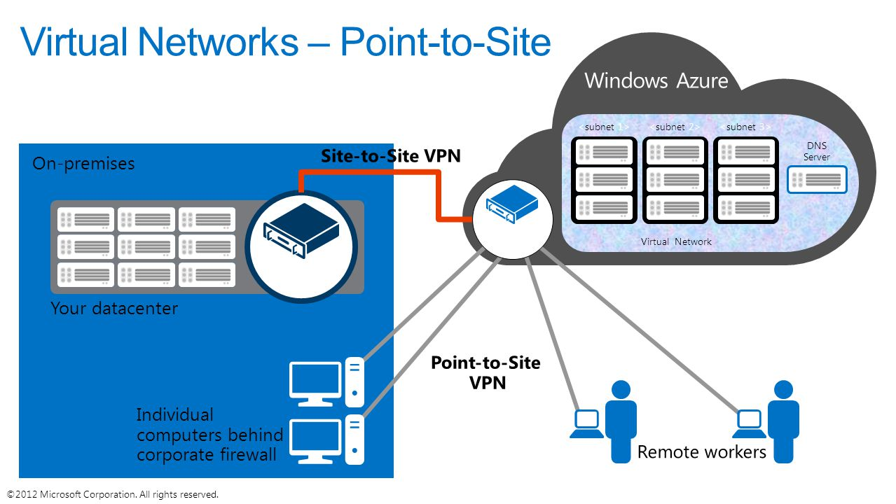 Virtual Networks – Point-to-Site