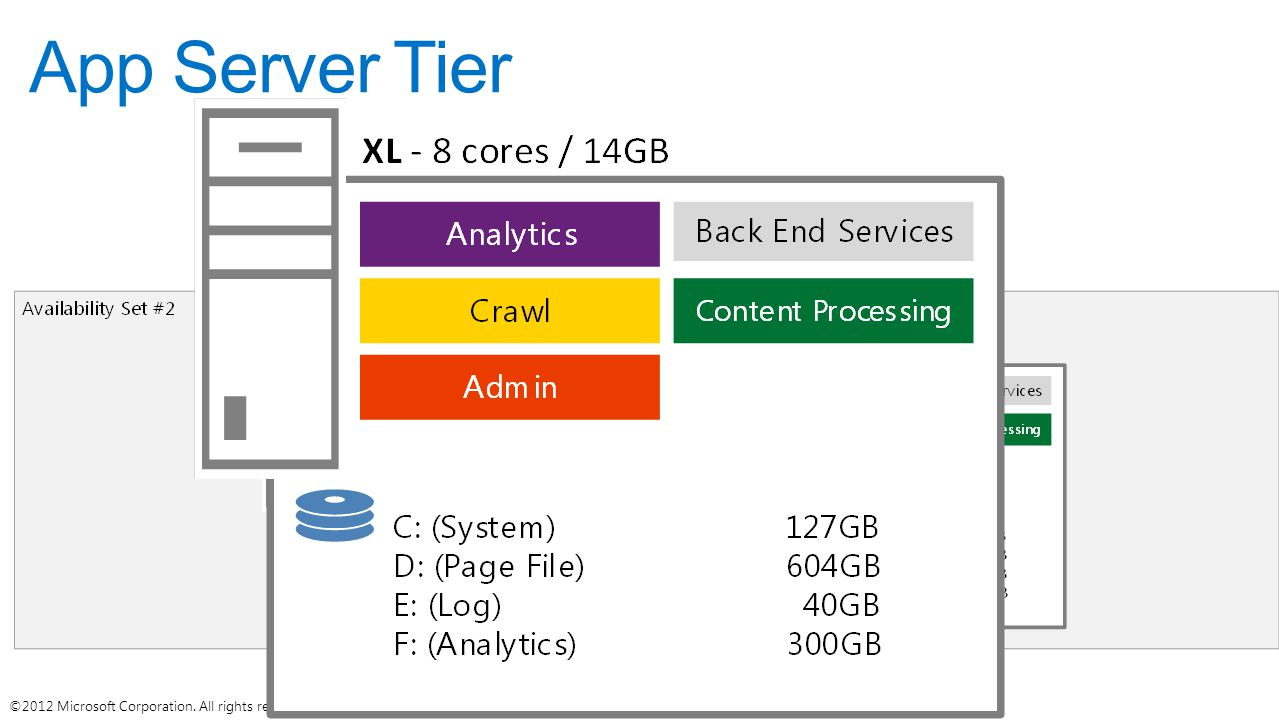 App Server Tier