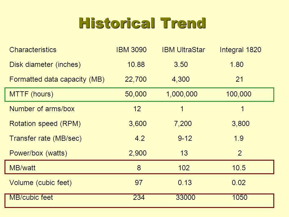 Historical Trend Characteristics IBM 3090 IBM UltraStar Integral 1820