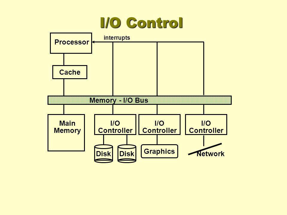 I/O Control Processor Cache Memory - I/O Bus Main Memory I/O