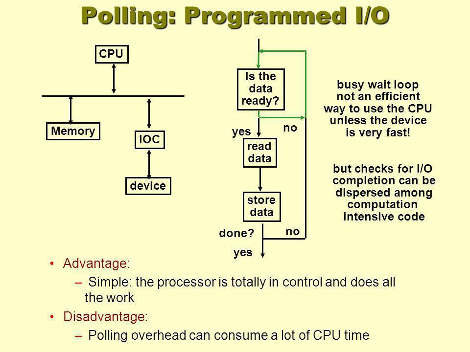Polling: Programmed I/O