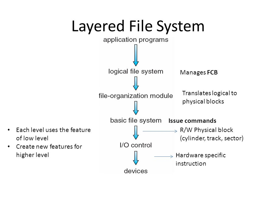 Layered File System Manages FCB Translates logical to physical blocks