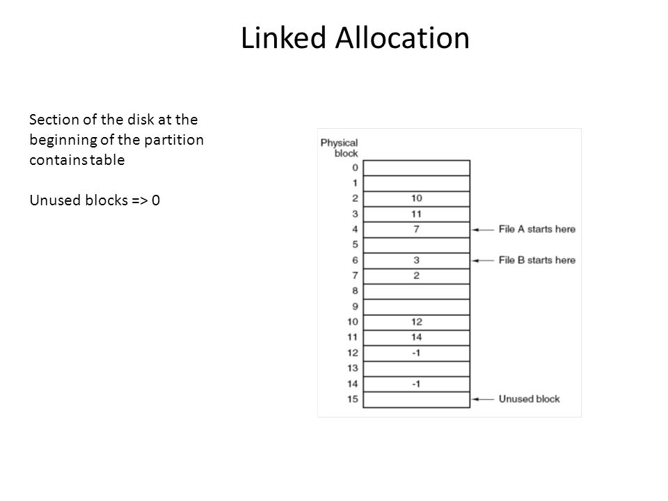 Linked Allocation Section of the disk at the beginning of the partition contains table.