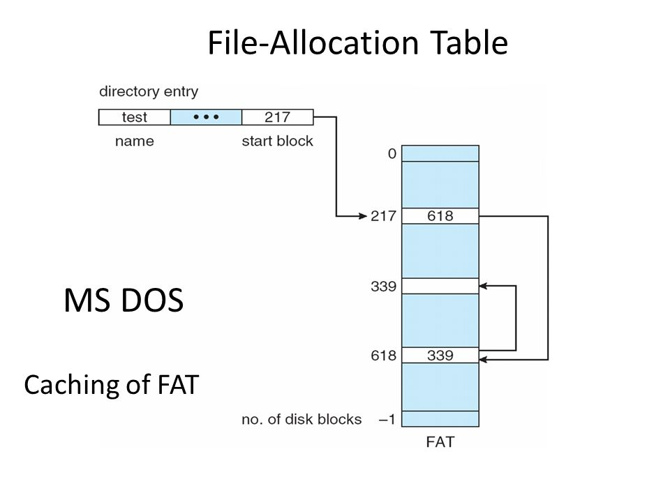 File-Allocation Table