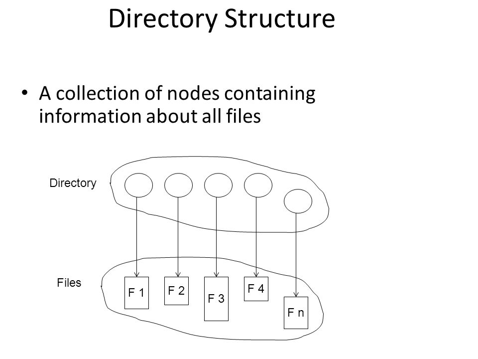 Directory Structure A collection of nodes containing information about all files. F 1. F 2. F 3.