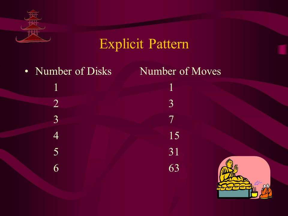 Explicit Pattern Number of Disks Number of Moves 1 1 2 3 3 7 4 15 5 31