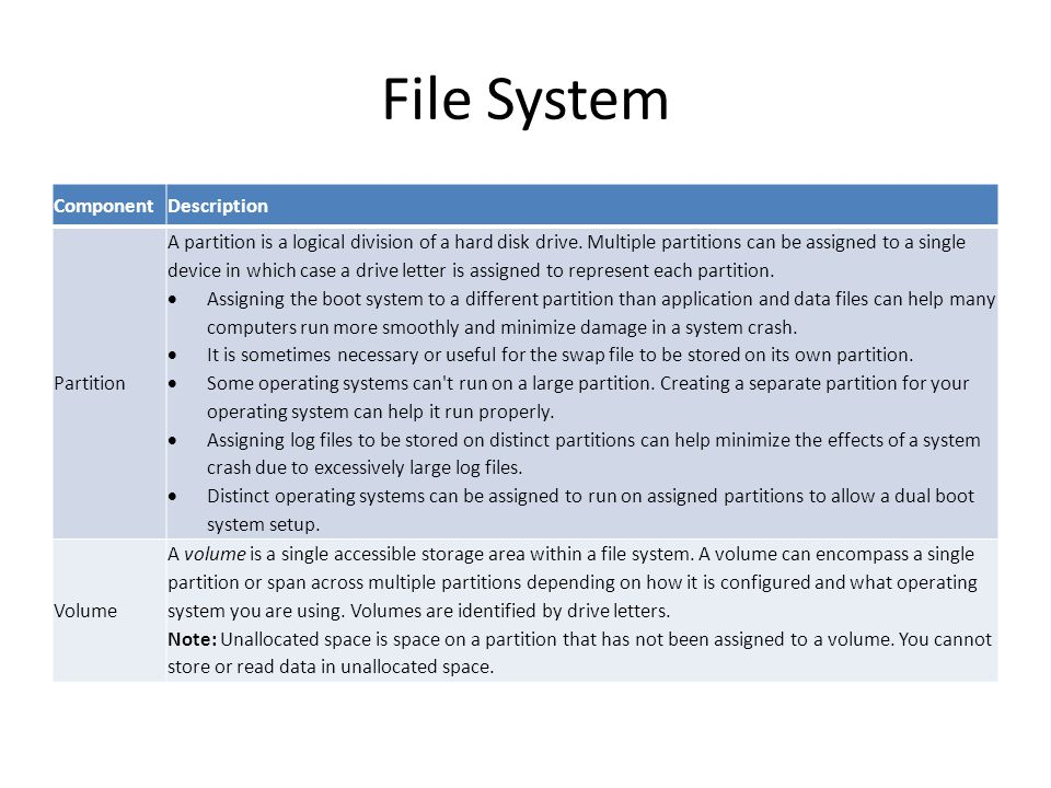 File System Component Description Partition